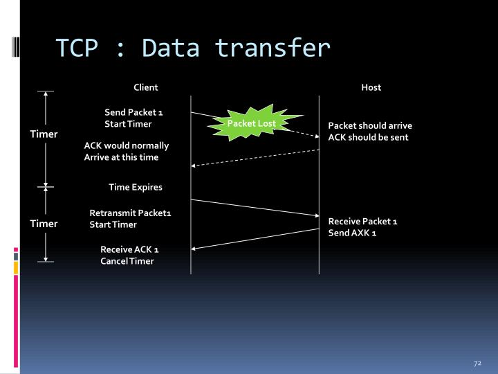 TCP : Data transfer