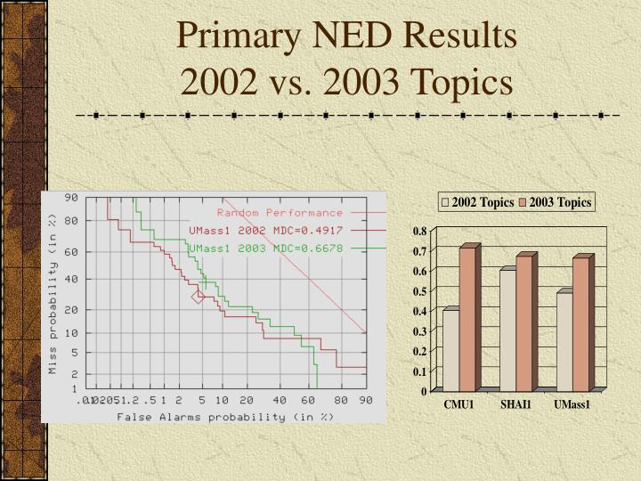 Primary NED Results