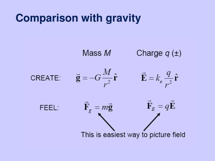 Comparison with gravity