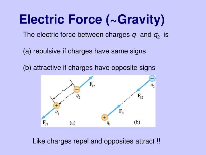 Electric Force (~Gravity)