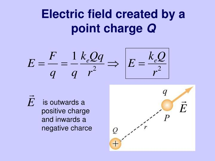 Electric field created by a point charge
