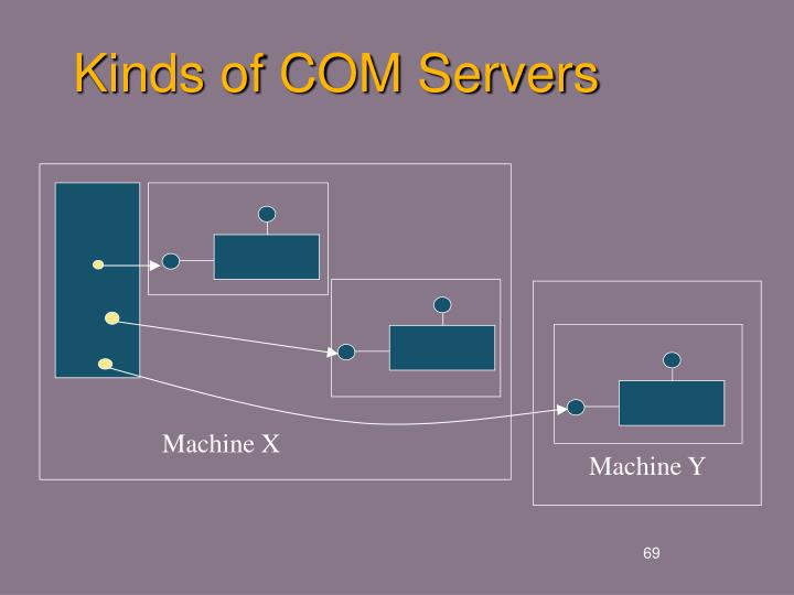 Kinds of COM Servers