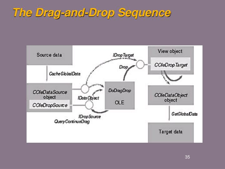 The Drag-and-Drop Sequence
