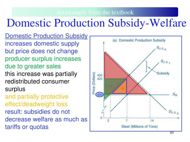 Domestic Production Subsidy-Welfare