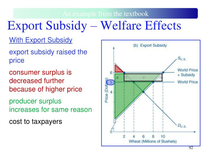 Export Subsidy – Welfare Effects