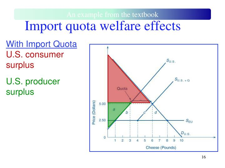 Import quota welfare effects