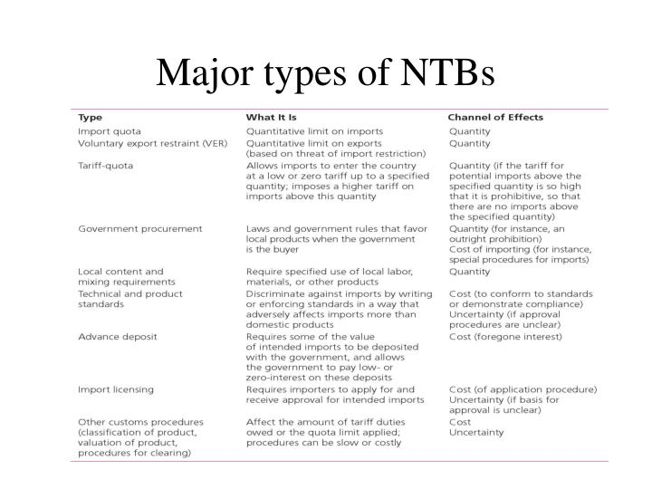 Major types of NTBs