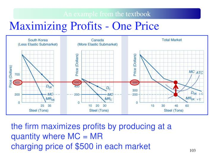 Maximizing Profits - One Price