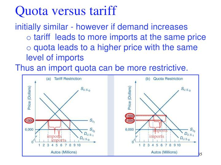 Quota versus tariff