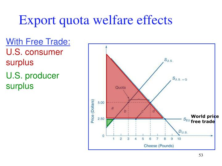 Export quota welfare effects