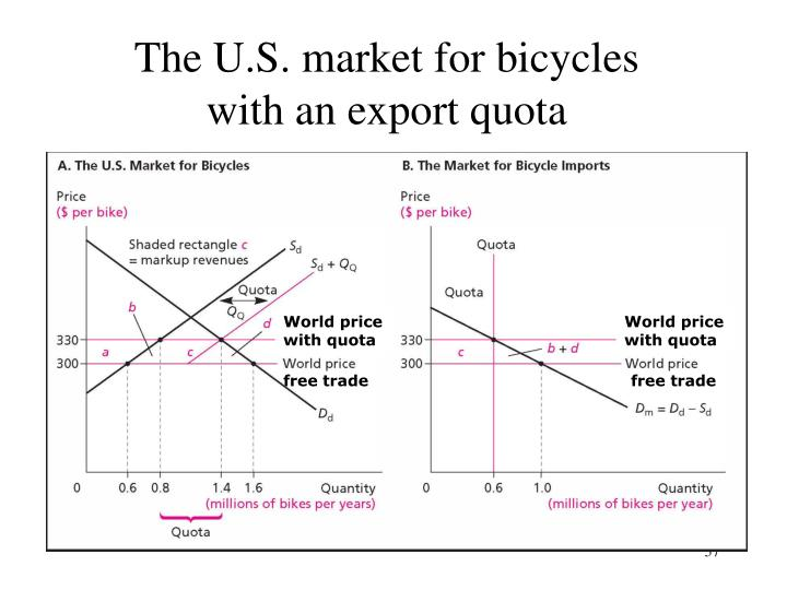 The U.S. market for bicycles