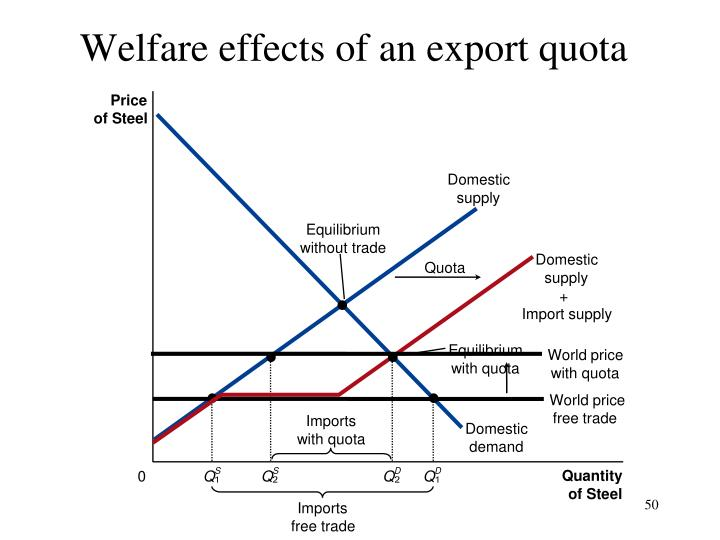 Welfare effects of an export quota