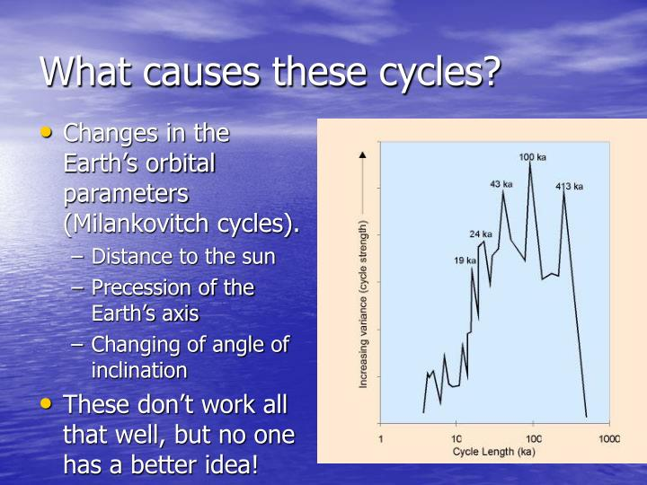 What causes these cycles?