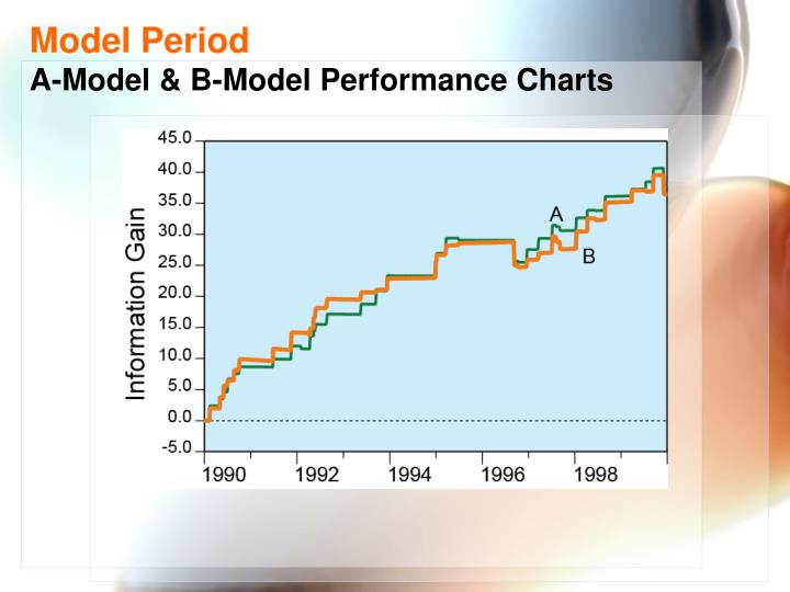 Model Period