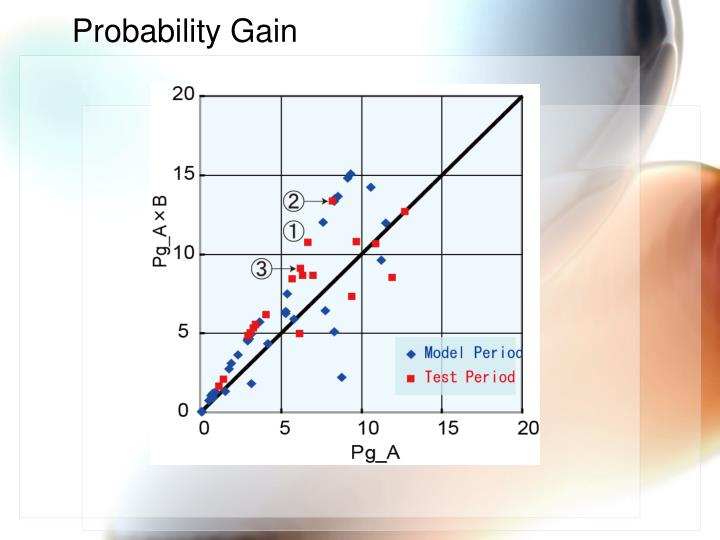 Probability Gain