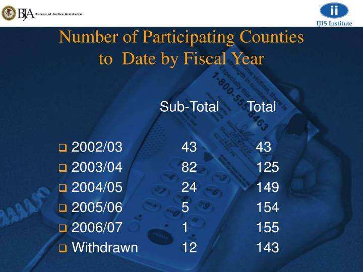 Number of Participating Counties                   to  Date by Fiscal Year