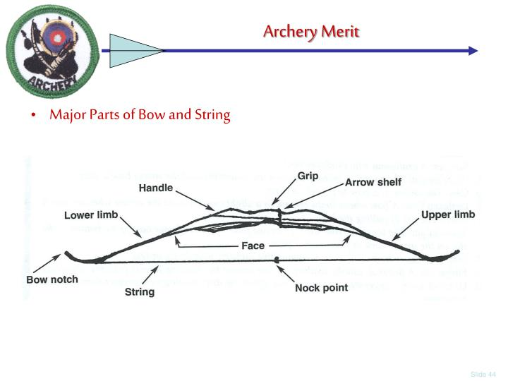 Major Parts of Bow and String