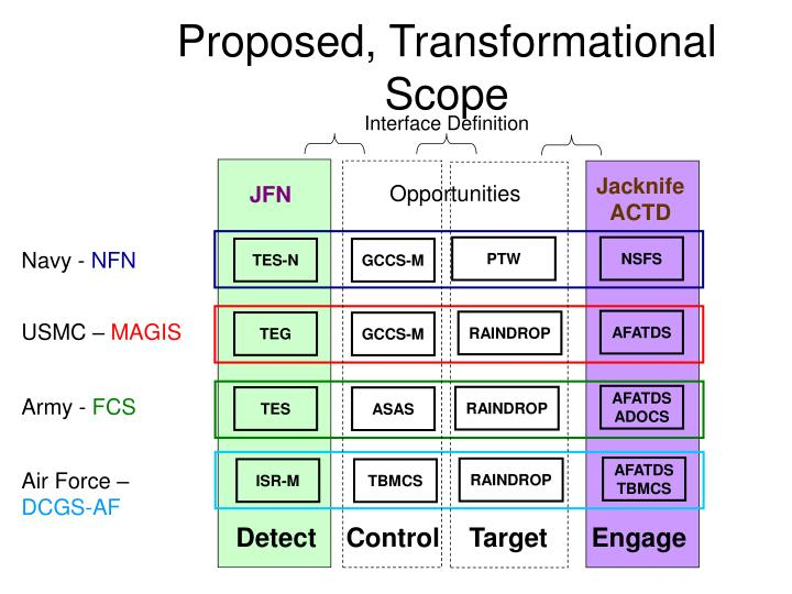 Proposed, Transformational Scope