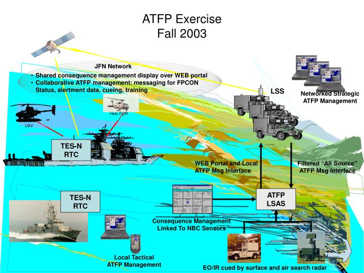 ATFP Exercise
