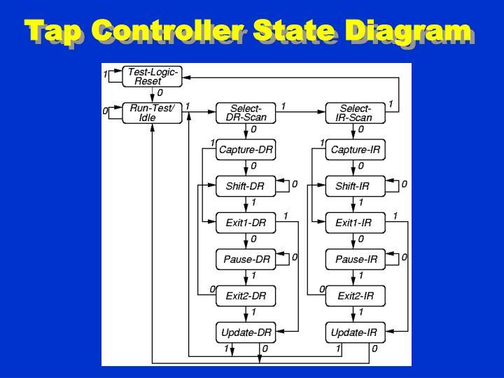 Tap Controller State Diagram