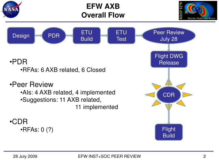 Efw axb overall flow