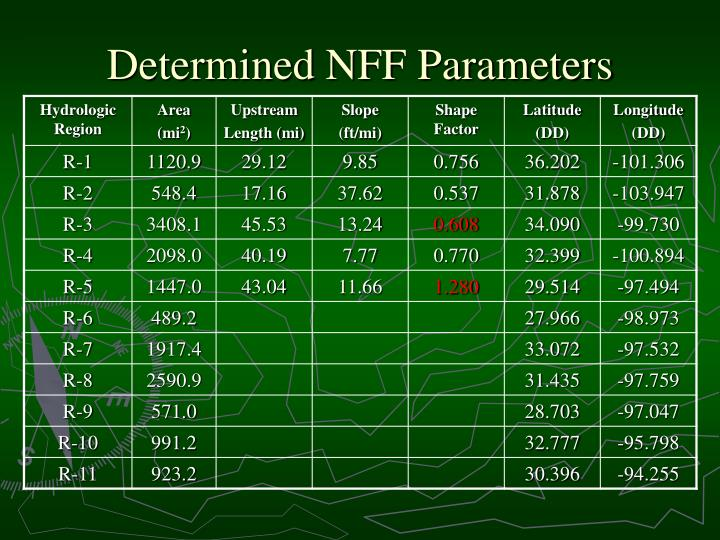 Determined NFF Parameters