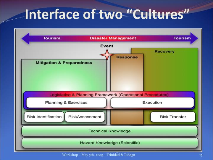 "Interface of two ""Cultures"""