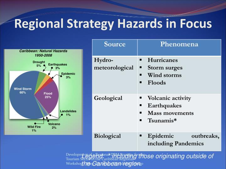 Regional Strategy Hazards in Focus