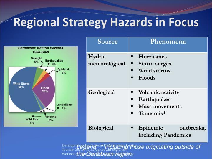Regional Strategy Hazards in Focus