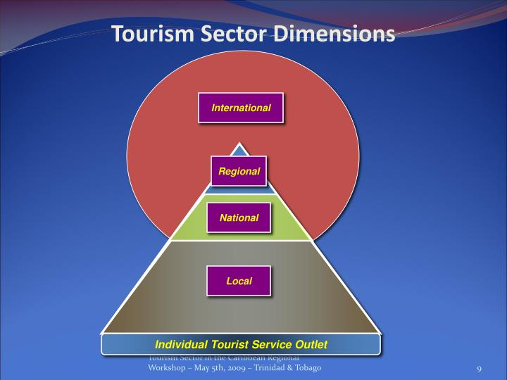 Tourism Sector Dimensions