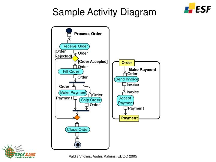 Sample activity diagram