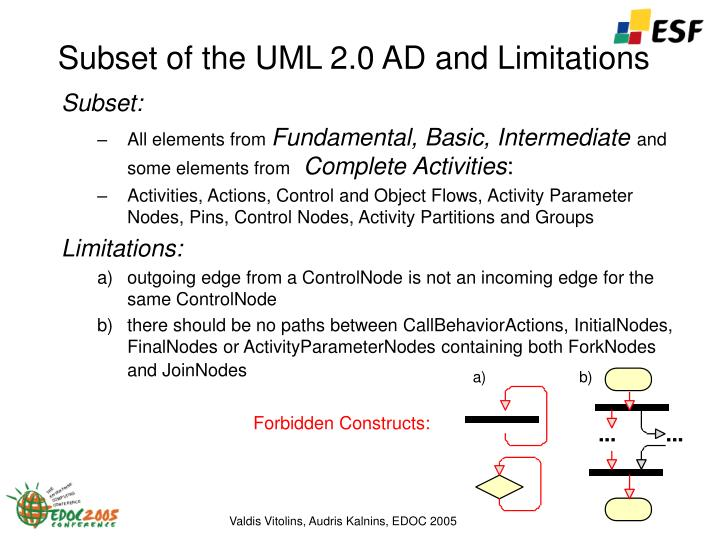 Subset of the UML 2.0 A