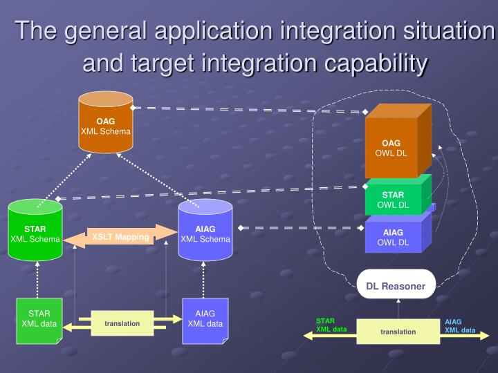 The general application integration situation