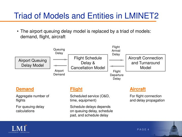 Triad of Models and Entities in LMINET2