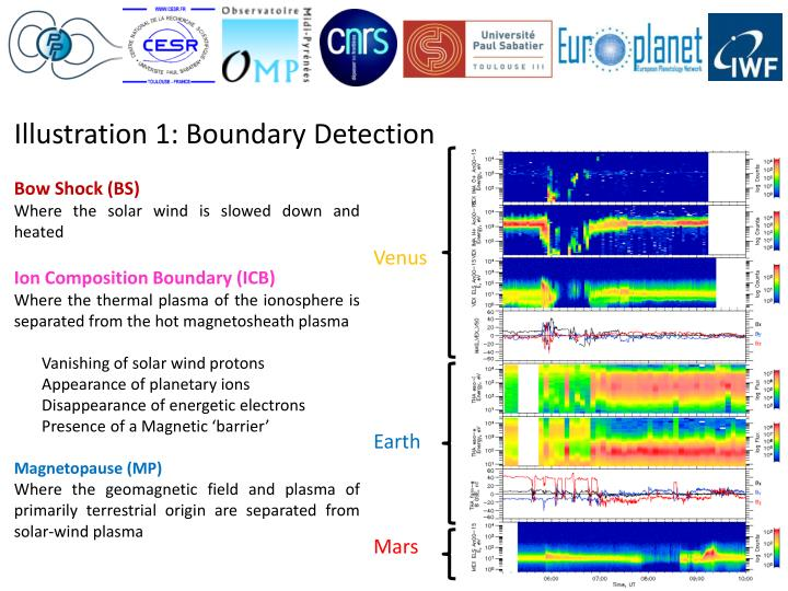 Illustration 1: Boundary Detection