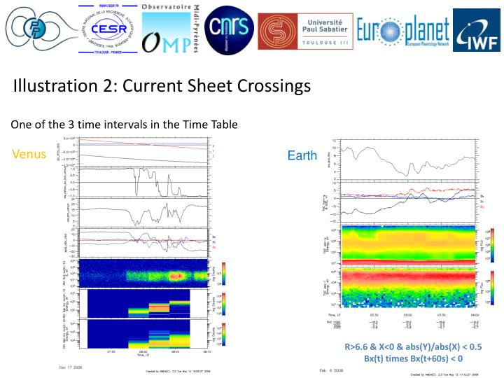 Illustration 2: Current Sheet Crossings