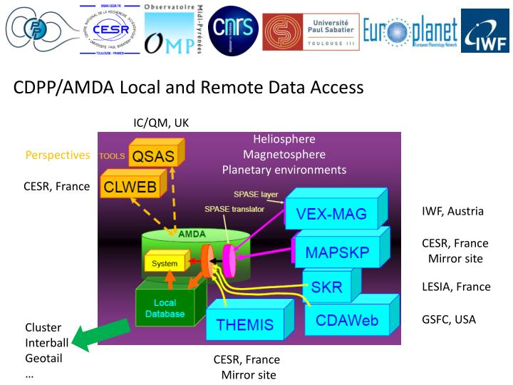 CDPP/AMDA Local and Remote Data Access