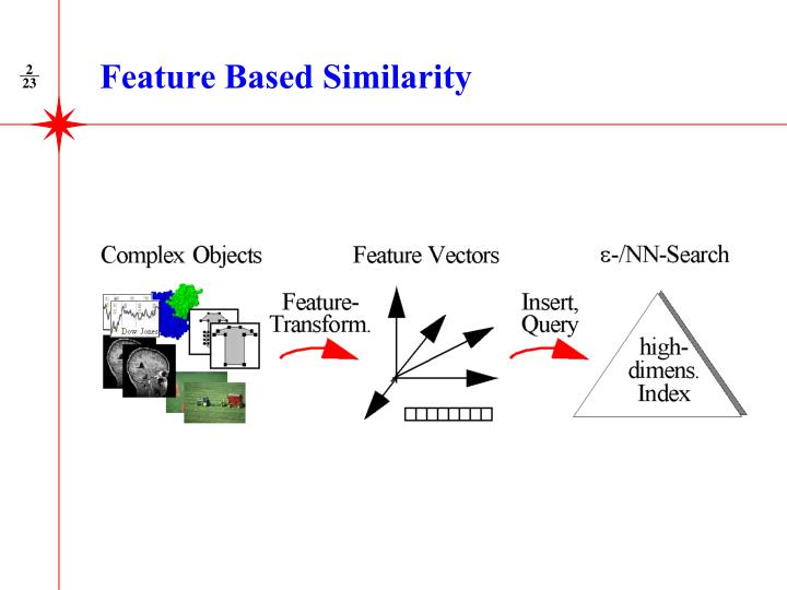 Feature Based Similarity