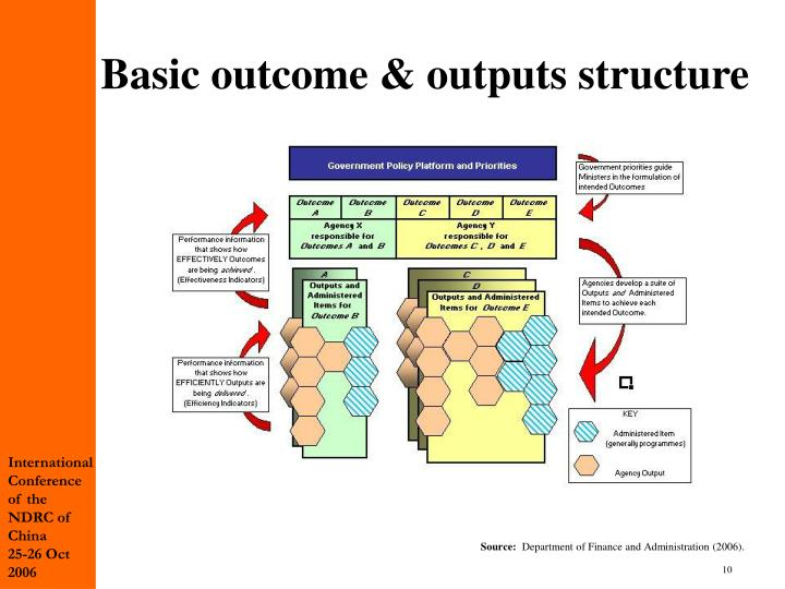 Basic outcome & outputs structure