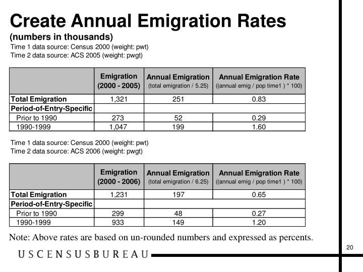 Create Annual Emigration Rates