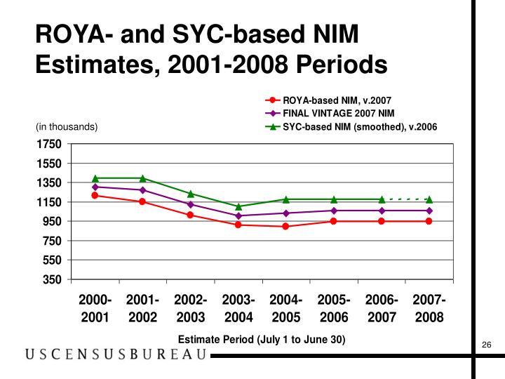 ROYA- and SYC-based NIM Estimates, 2001-2008 Periods