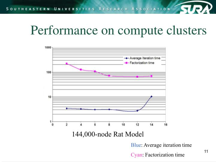 Performance on compute clusters