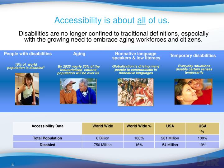 Accessibility is about
