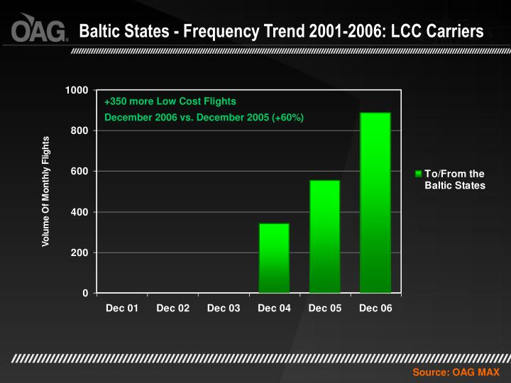 Baltic States - Frequency Trend 2001-2006: LCC Carriers
