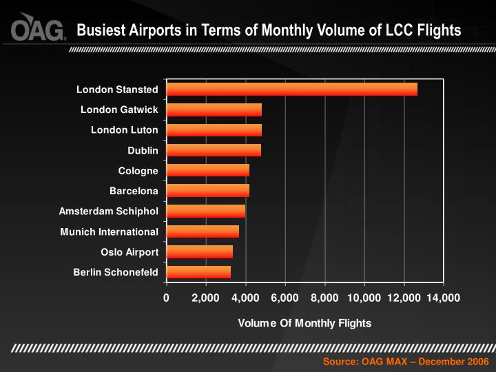 Busiest Airports in Terms of Monthly Volume of LCC Flights