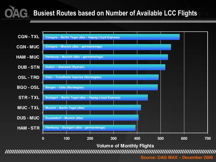 Busiest Routes based on Number of Available LCC Flights