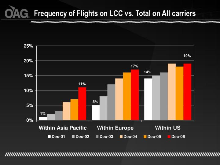 Frequency of Flights on LCC vs. Total on All carriers