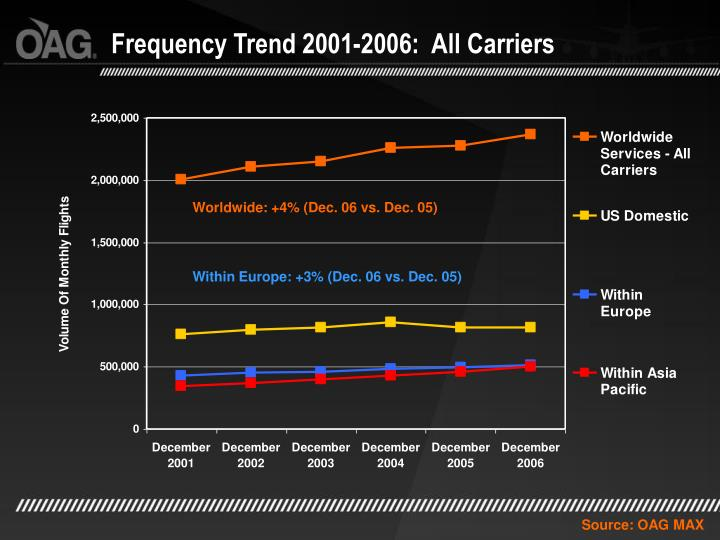 Frequency Trend 2001-2006:  All Carriers