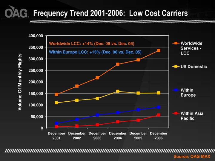 Frequency Trend 2001-2006:  Low Cost Carriers