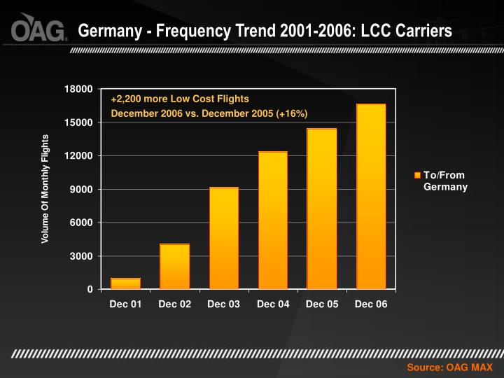 Germany - Frequency Trend 2001-2006: LCC Carriers